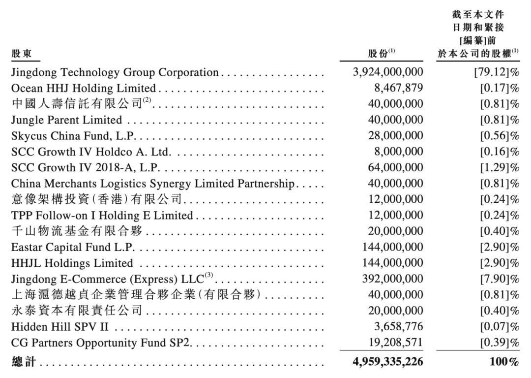 刘强东即将斩获第四个IPO:估值2500亿的照片 - 2