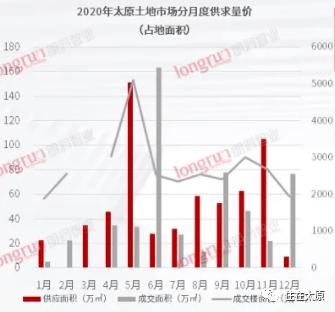 土地供应量八年之最!来看看2020年太原到底拍卖了哪些土地?  第2张
