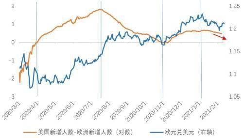 天风宏观宋雪涛:美元短期可能出现反弹