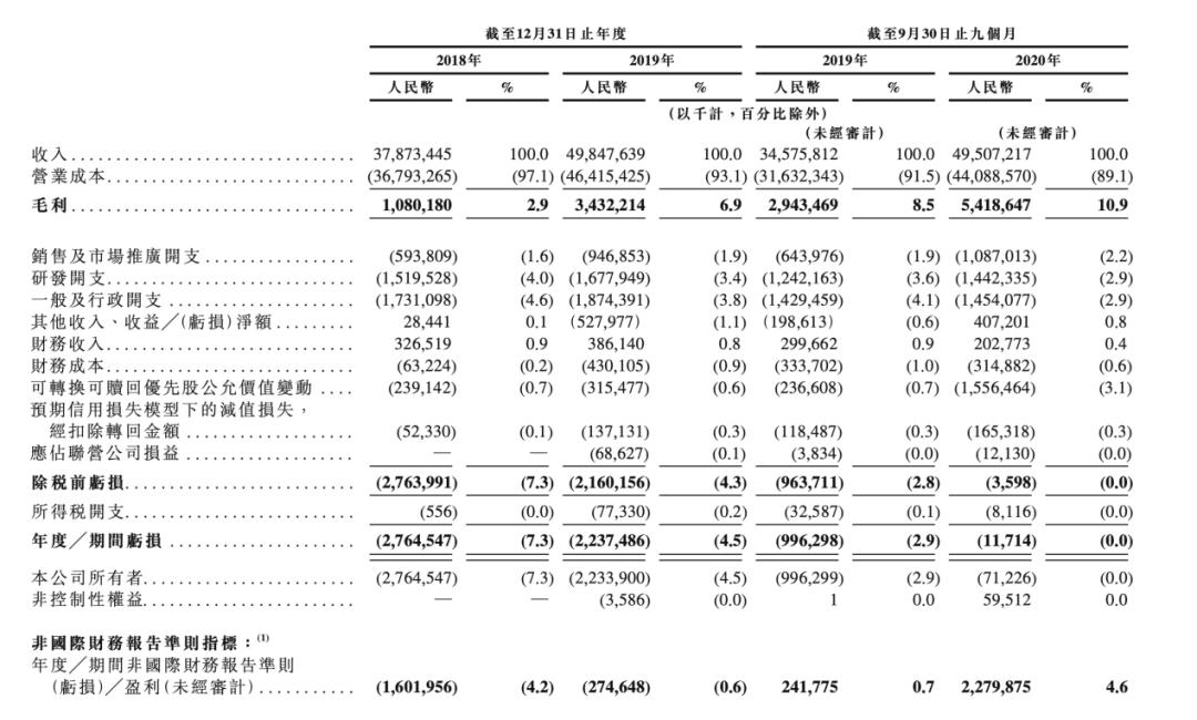 刘强东,即将斩获第四个IPO:估值2500亿  第3张