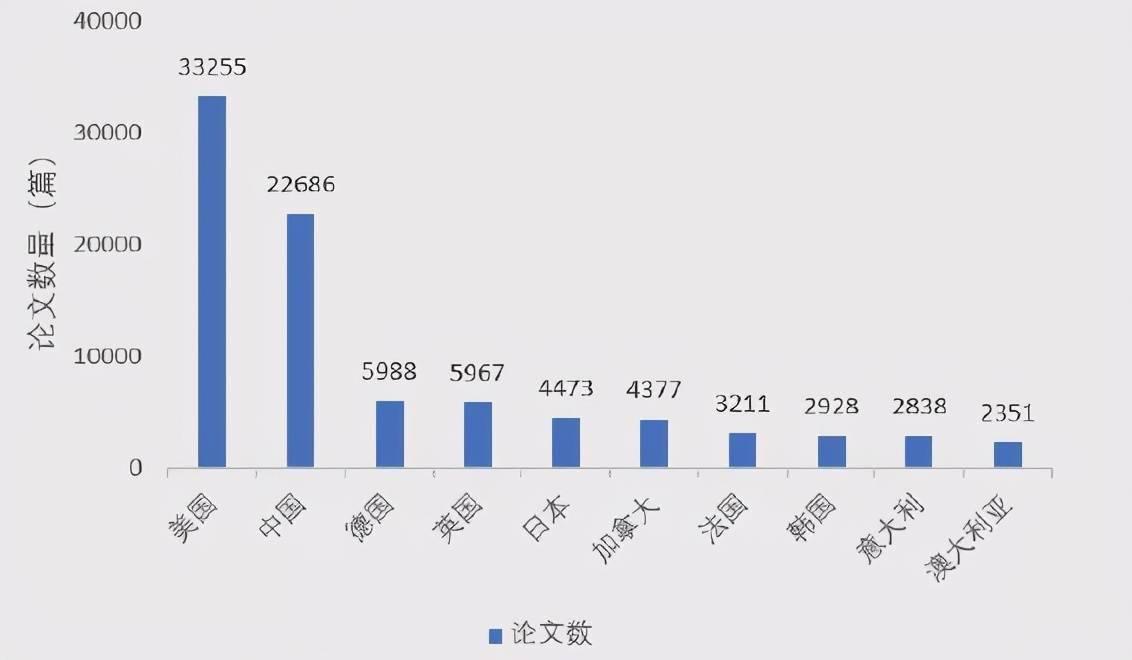 """华人AI学者大盘点:清华培养人才最多,韩家炜、吴恩达论文被引数""""登顶""""  第6张"""