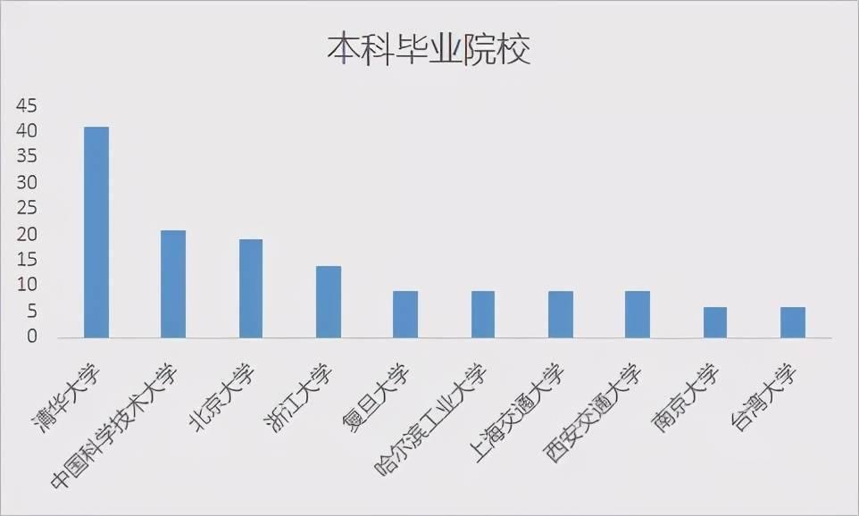 """华人AI学者大盘点:清华培养人才最多,韩家炜、吴恩达论文被引数""""登顶""""  第11张"""