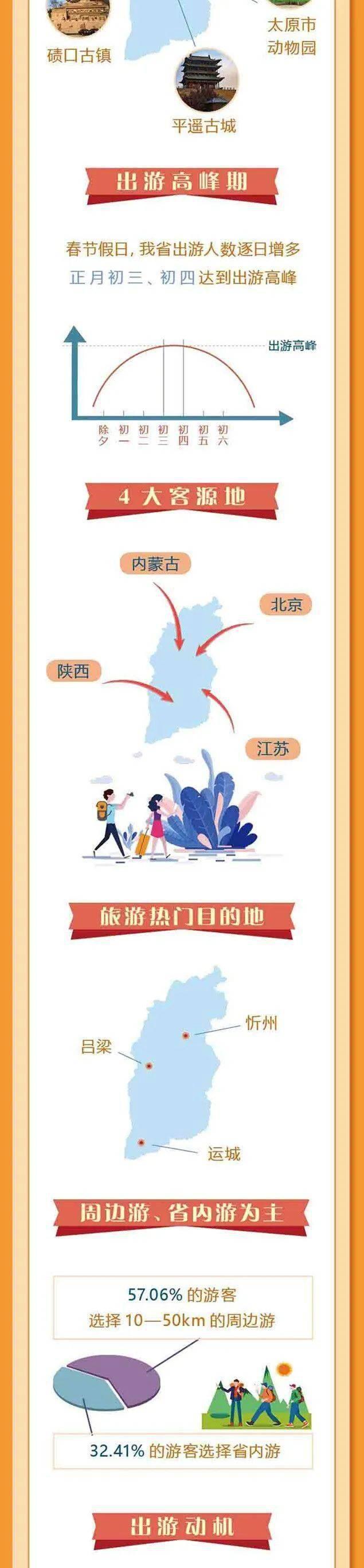 """图解丨112.14亿元!山西旅游""""亮""""出春节成绩单  第2张"""