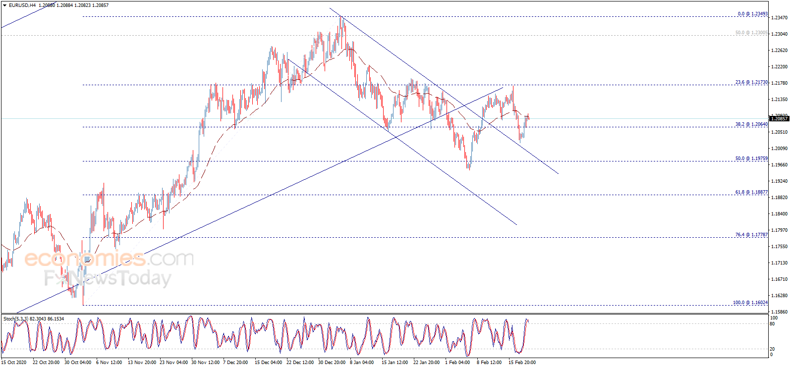 黄金多头小心!金价恐仍有大跌风险 黄金、欧元、英镑和日元最新日内交易分析