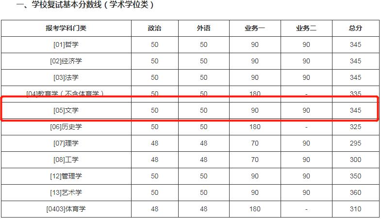 考研:这些985院校复试线比国家线低很多,最大低37分!