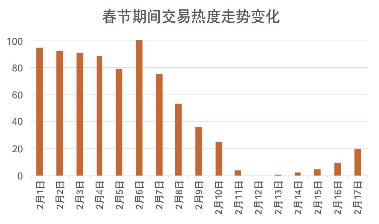 """百城春节二手房成交量呈""""V""""形走势,哪个城市交易热度高?"""