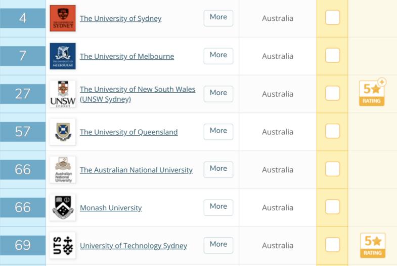悉尼大学申请人数不降反增!商学硕士招满申请正式关闭!