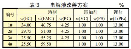 磷酸铁锂动力电池电解液改善及过程参数优化