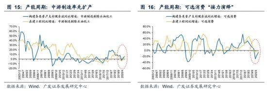 广发策略:产能周期上行对股债均有指向意义 产能周期迎共振机遇