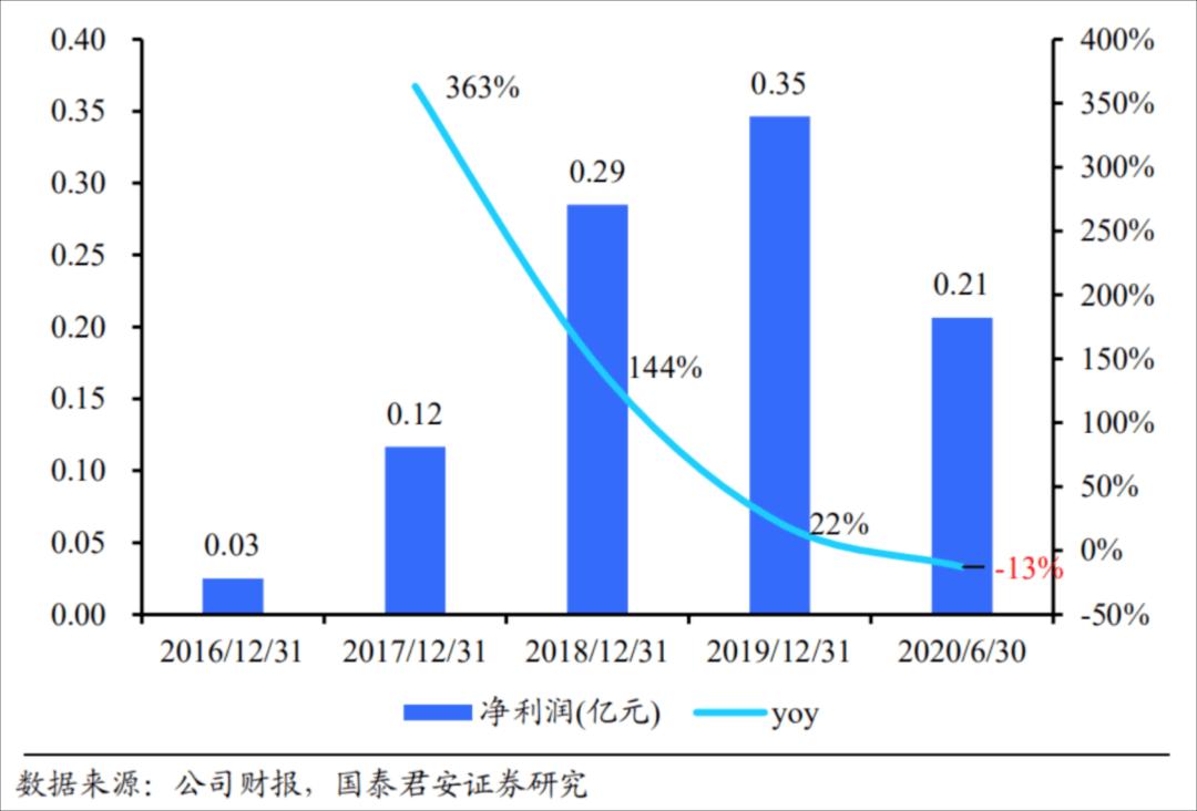 要怎么找可以上网赚钱的办法?市值2年多涨10倍!心动430亿港元市值有没有泡沫?