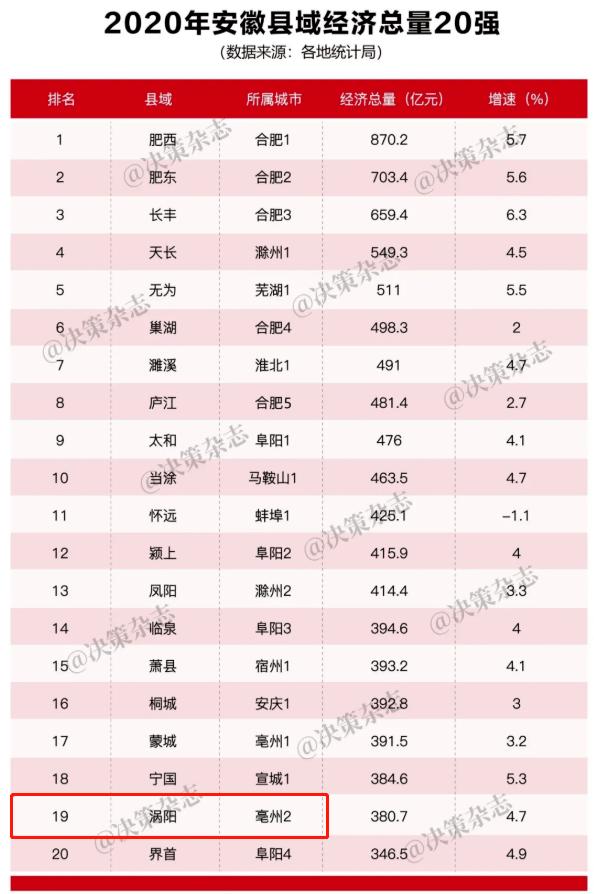 涡阳县2020年后gdp_2020涡阳县最新规划图