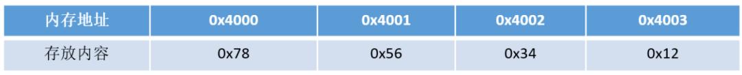 《逆袭进大厂》之C++篇49问49答(绝对的干货)