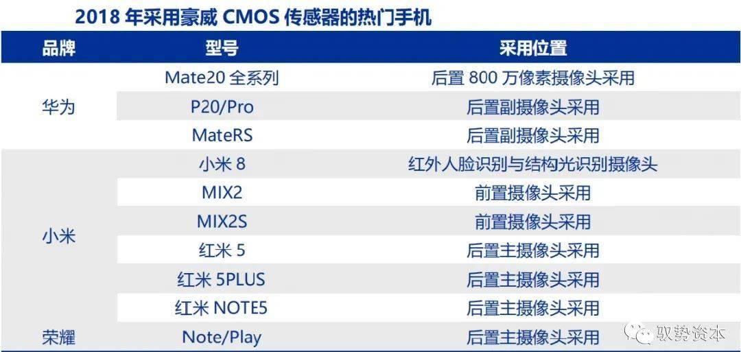 CMOS传感器产业发展格局