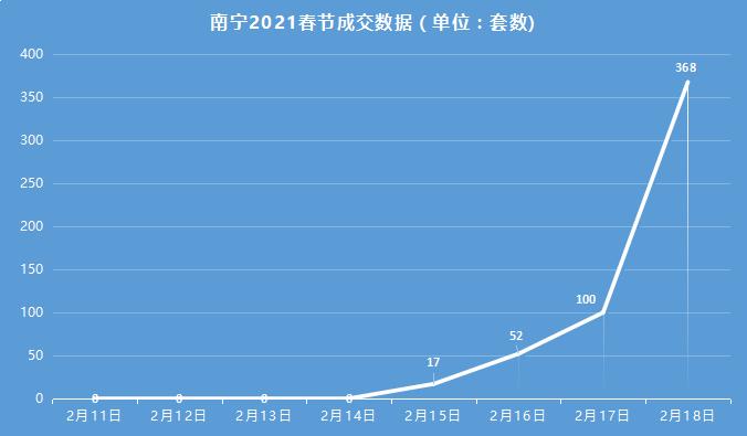 南宁春节成交169套,房贷<a href=