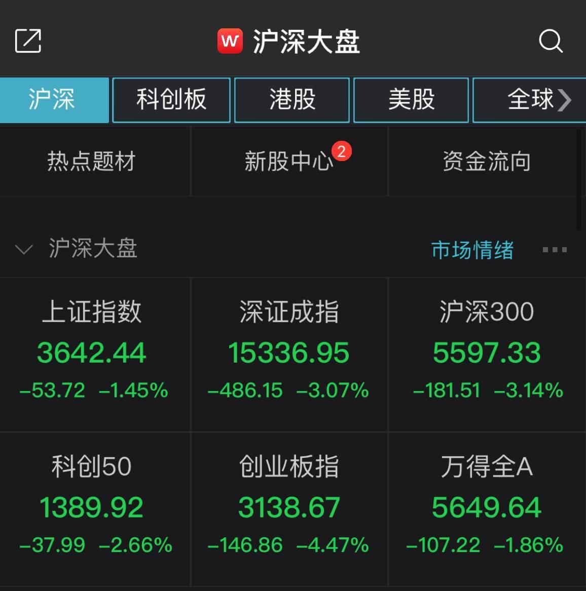 两市走弱创指大跌4.47% 超2600股飘红