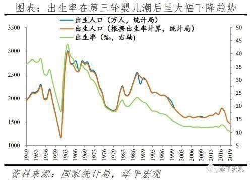 任泽平:国人结婚少了、离婚多了、结婚晚了,促进单身经济兴起,出生率降低、养老负担加重  第11张