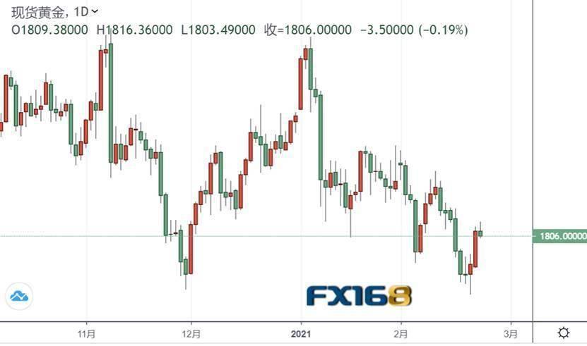 恐慌指数VIX突然拉升,股市全线重挫,黄金为何也跌了?!鲍威尔证词恐撼动全球市场