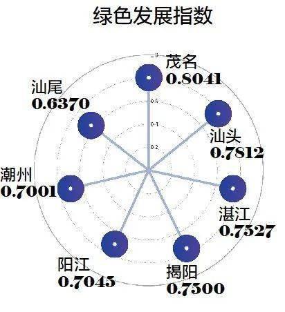 2019汕头gdp_汕头40周年gdp增长图