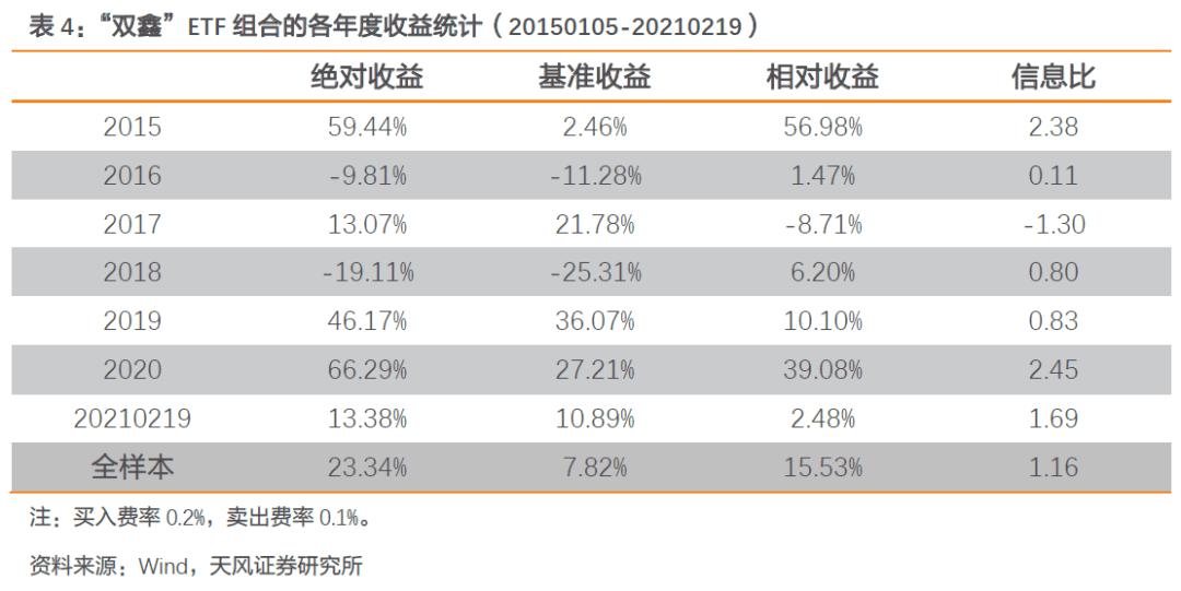 【FOF组合推荐周报】双鑫ETF组合持续表现优异