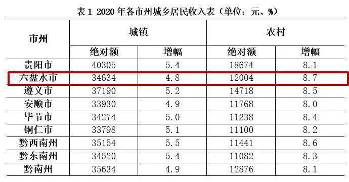 贵州2020年88个县GDP增速_2020年贵州88县GDP及增速出炉