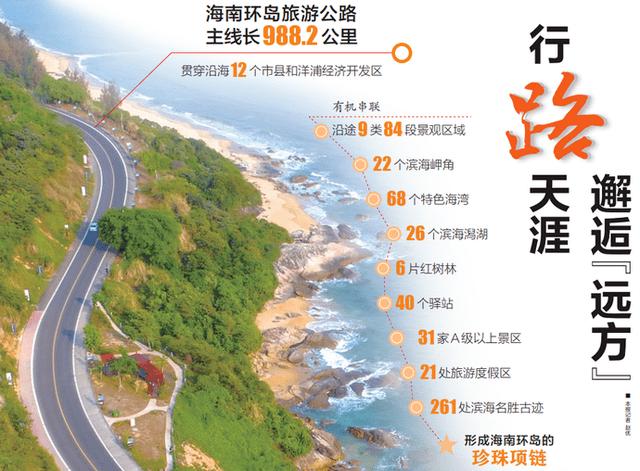 开挂了!2021年海南交通迎来大爆发!