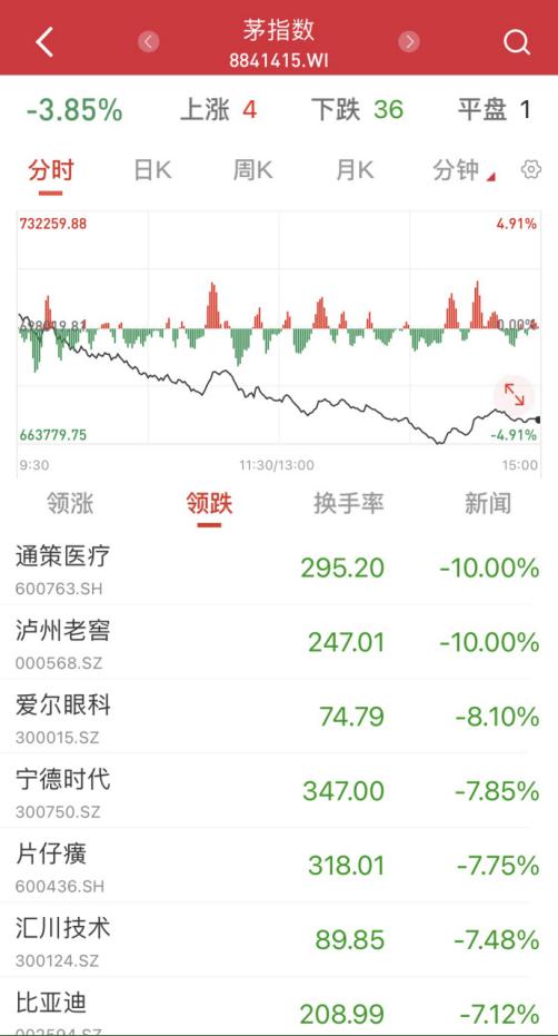 A股尾盘突遭一波恐慌性杀跌:三大指数悉数大幅收跌 资金抱团股继续下挫