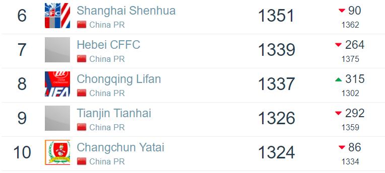 【足俱排名】中超未开赛广州队排名微跌至世界第162亚洲第8中超第1 中超冠军江苏队排名中超第五(2021年第09期足球数据库版)