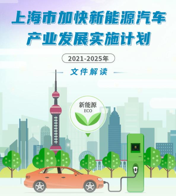 城市新闻│上海计划2025年每年生产120多万辆新能源汽车。新购车辆占纯电动汽车的一半以上