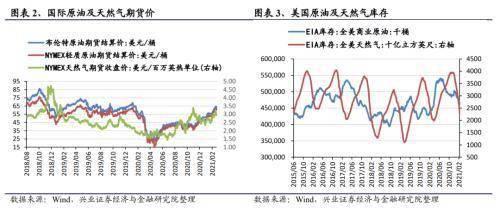 行业景气周度跟踪:有色化工代价担任上涨