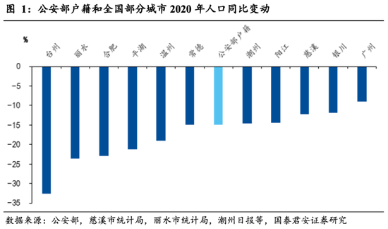 2021年长春出生人口数_长春马拉松2021路线图
