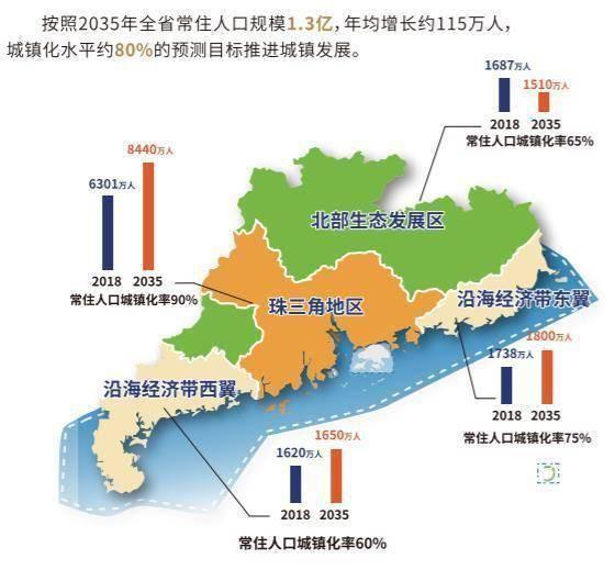 城市新增人口_新增人口曲线图
