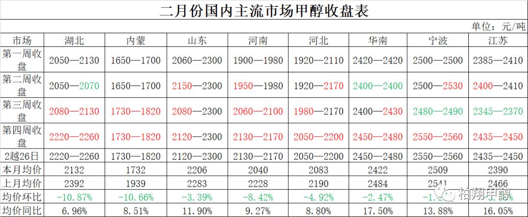 山东柏翔:谈甲醇谈交易