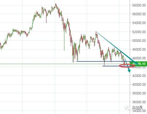 冯楚昊:BTC、ETH延续回落 下方空间料将进一步打开