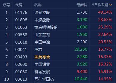 港股风云 | 恒指一周大跌超5% 市场人士:两大原因值得关注
