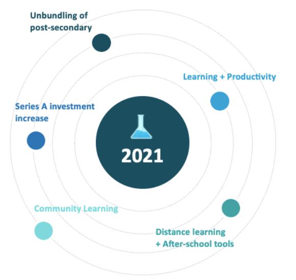 2020年欧洲教育科技融资7.11亿美元,K12逆势增长,C端市场拔得头筹
