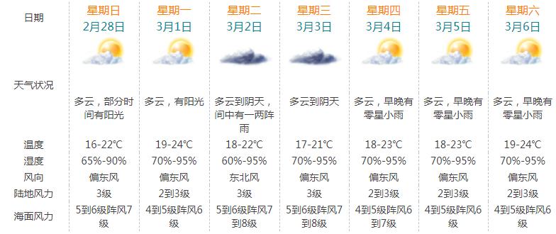 冷空气再袭珠海!降温近10℃!还有雨水大风来袭