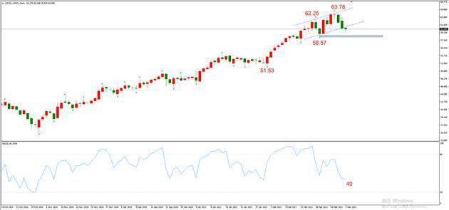 ATFX晚评0302:欧元、黄金、原油、美股,中线D1