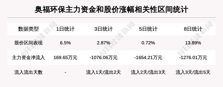 【牛人重仓】奥福环保:隔夜涨幅超过10%,今日资金流入511.16万元,融资余额7307.16万元;前3个交易日,融资额增加-661.35万元,主力资金净流入-1076.06万元