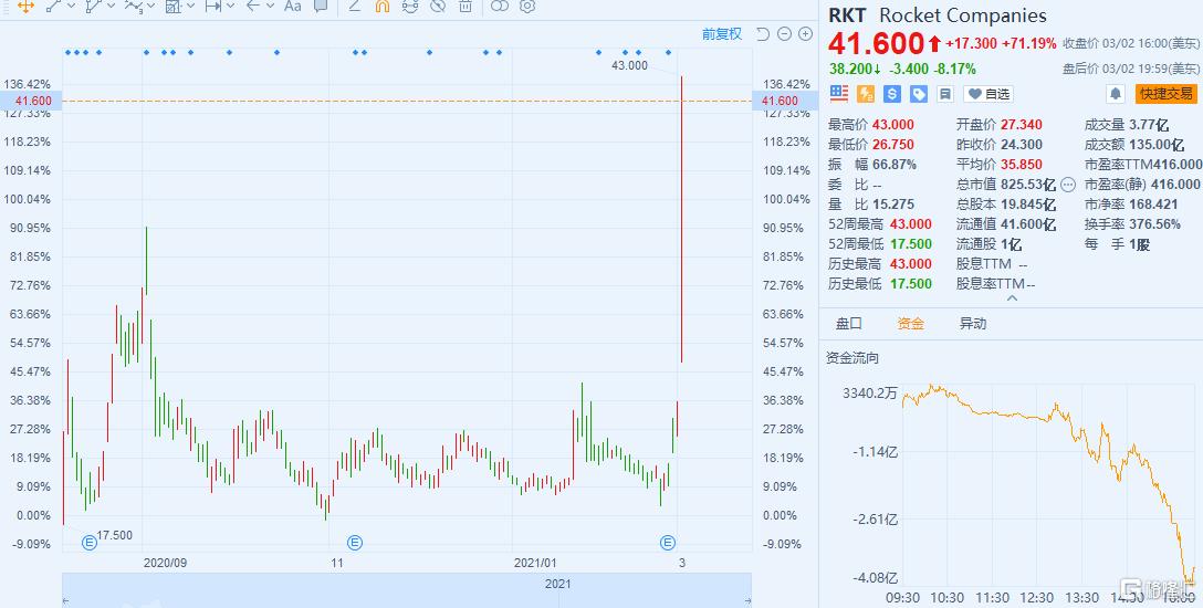 美国散户又来!又一公司飙涨超70%,成交额美股第二!