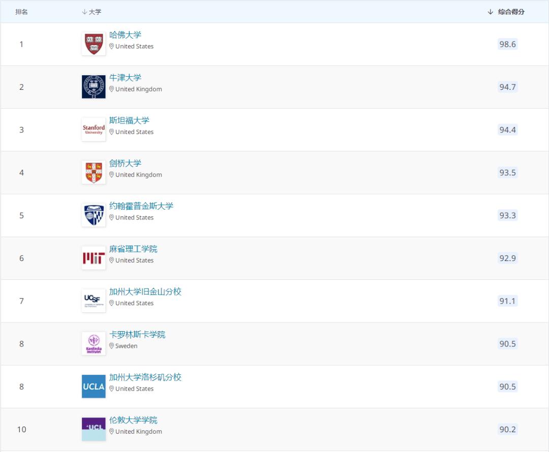 速看!2021QS世界大学学科排名发布!美国大学依然保持领先!