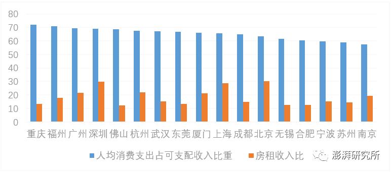 人均可支配收入公式_人均可支配收入