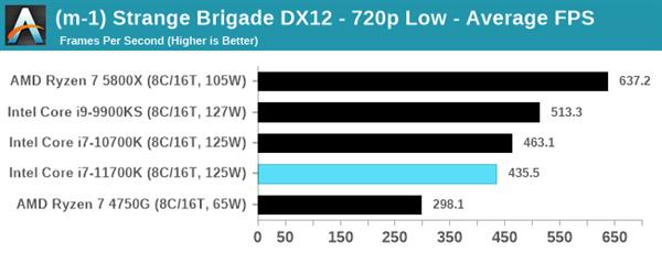 Intel 11代酷睿i7-11700K评测:性能猛增20%、功耗/温度爆炸的照片 - 17