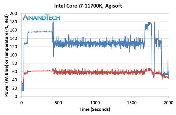 Intel 11代酷睿i7-11700K评测:性能猛增20%、功耗/温度爆炸的照片 - 19