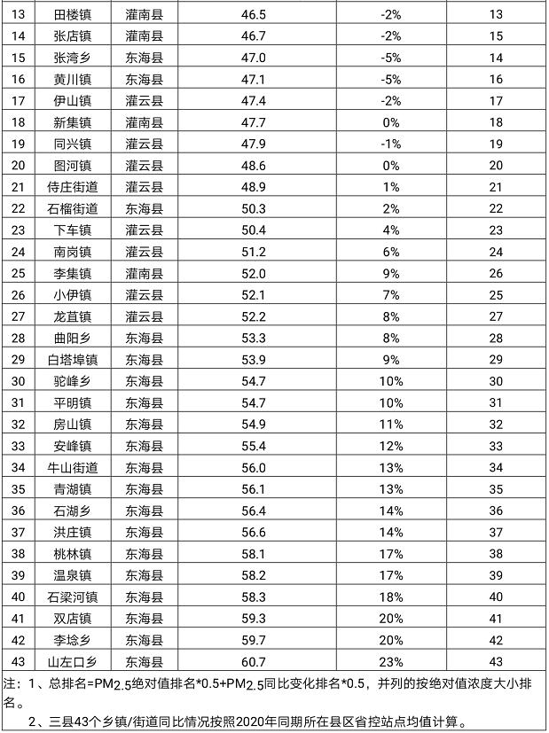 2021潜江市各镇gdp排名_潜江上榜中国GDP百强县 快来为它打call