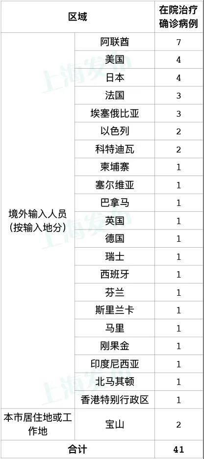 上海市增加4例海外键入病案,在其中1例日本旅游回沪后诊断