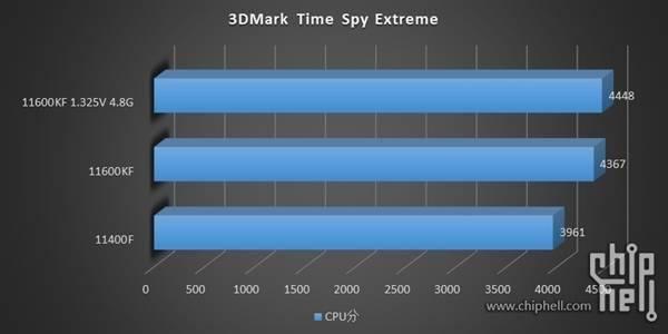 14nm最后的绽放!Intel 11代i5-11600KF/11400F测试偷跑的照片 - 9