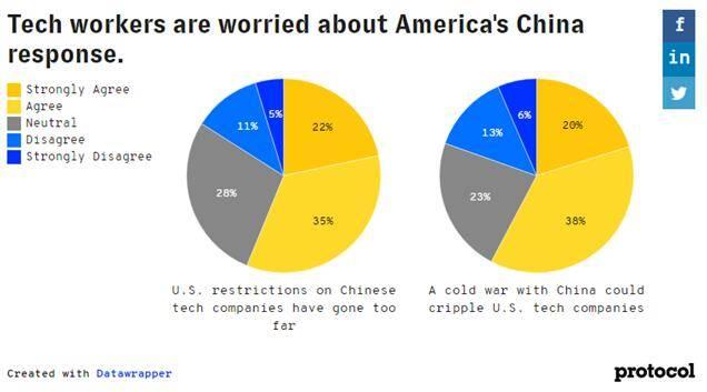 美国《科技工作者如何看待中国》报告:60%科技从业者支持与中国合作