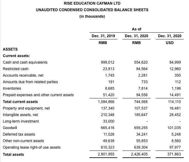 锐思教育发布2020年第四季度财报:总收入3.65亿元,比上个月增长13.9%