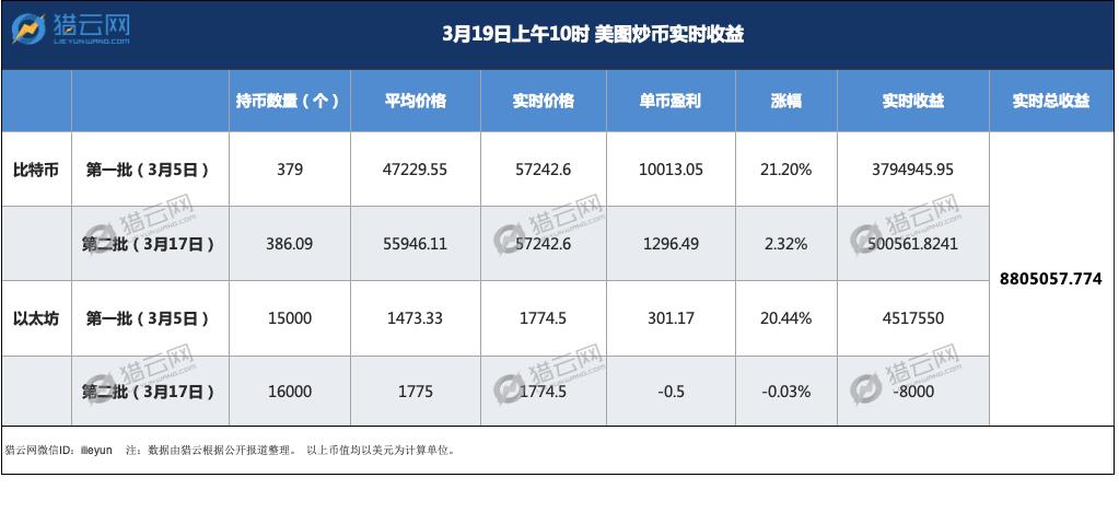 蔡文胜9000万美元豪赌炒币,美图能否满载而归?