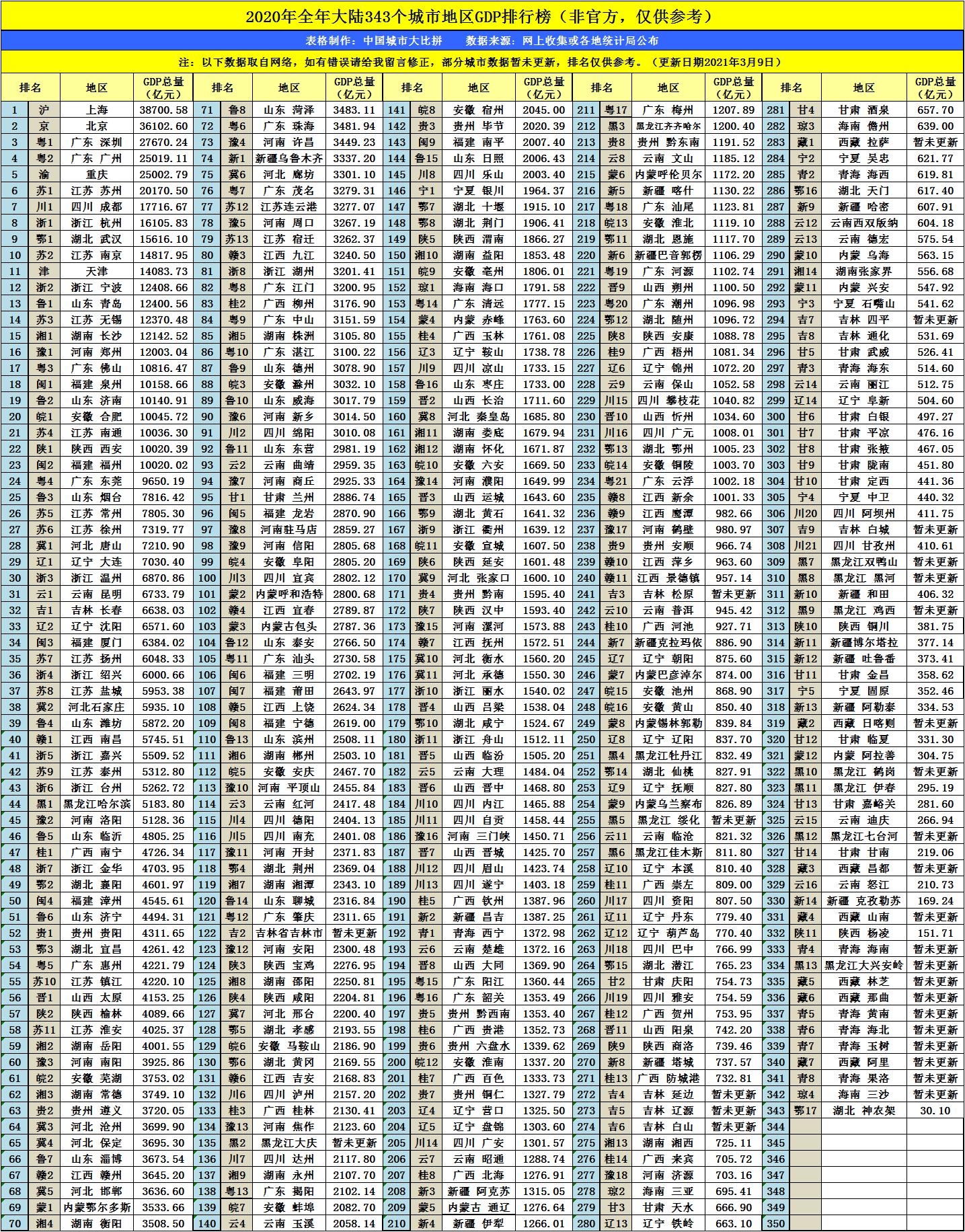 2020长沙gdp多少_沁园春长沙